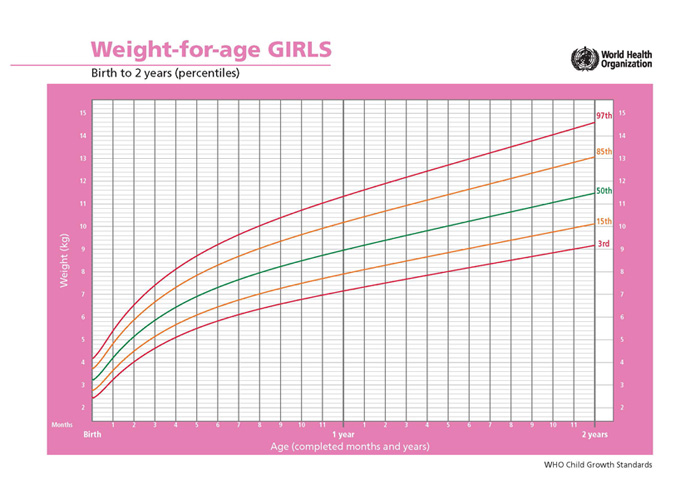 Average Growth Patterns of Breastfed Babies • KellyMom.com